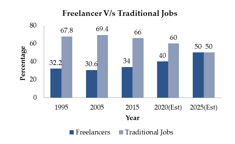 The Growth of Freelancing vs Traditional Jobs